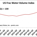 US Frac Water Volume Index