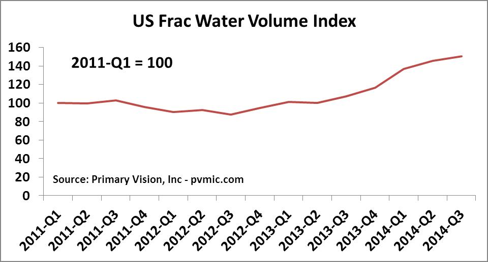 US Frac Water Volume Index