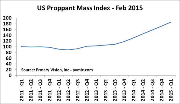 US Proppant Mass Index - Feb 2015