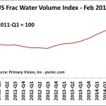 2014 - Q4 Shows 6% Increase In Frac Water Volume Over Previous Quarter. Feb 2015 Primary Vision US Frac Water Index Update