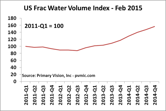 Frac Water Trends in the United States
