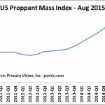 The Primary Vision US Proppant Mass Index