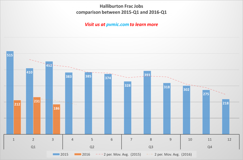 Comparision Chart for HAL