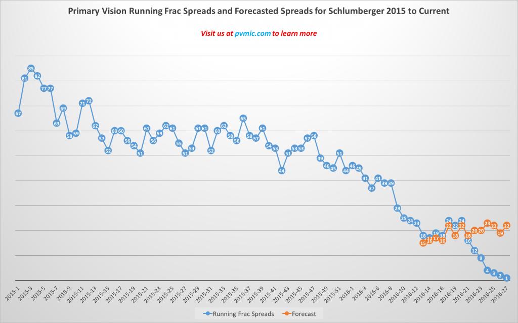SLB Forecasting Chart