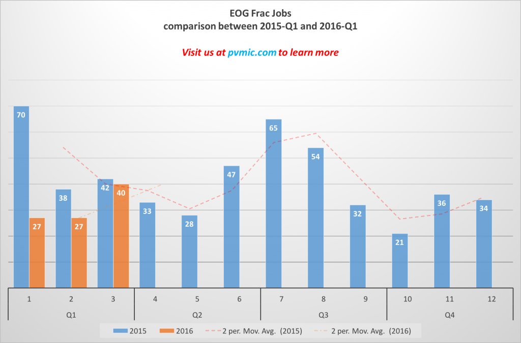 FSC Charts for EOG - comparison