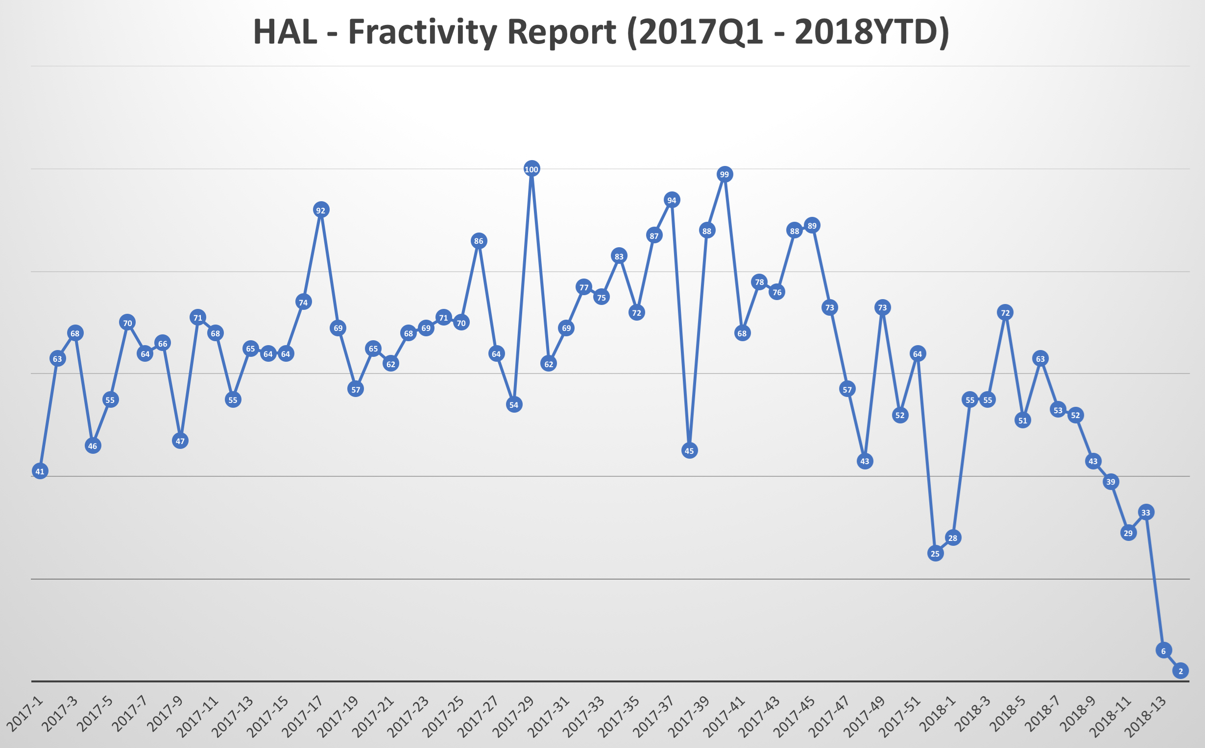HAL-Fractivity-Report(2017Q1-2018YTD)