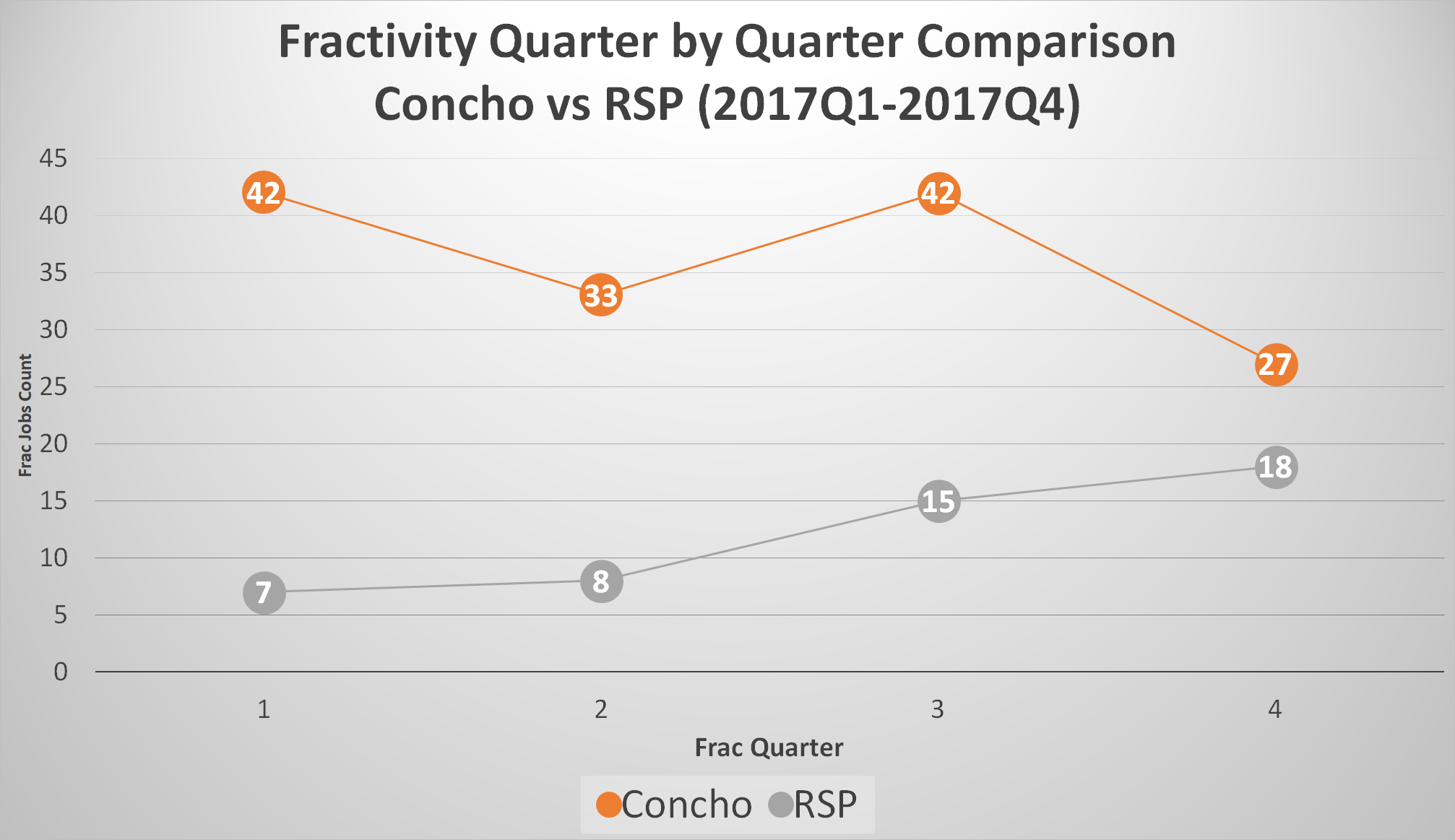 Fractivity-Quarter-by-Quarter-Comparison