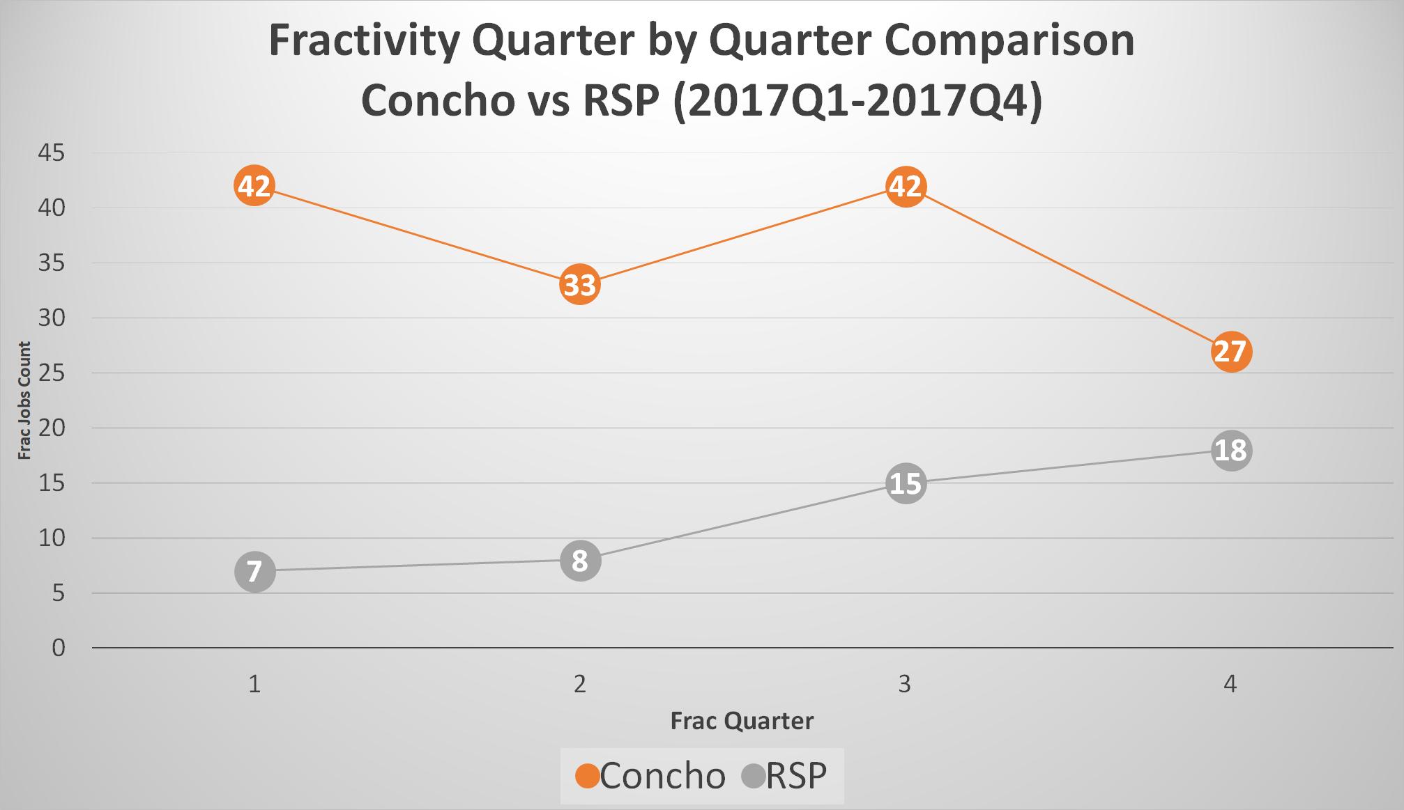Fractivity-Quarter-by-Quarter-Comparison