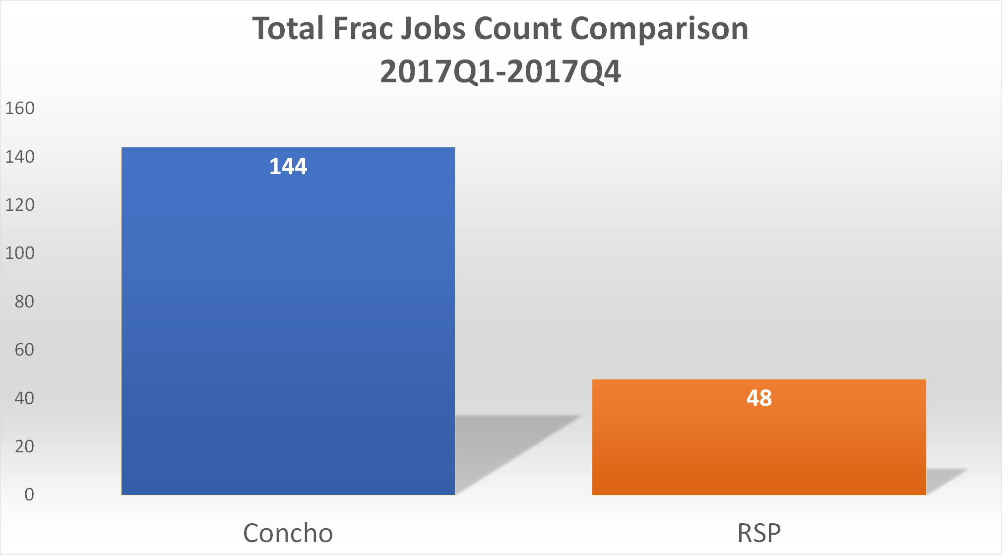 Total-Frac-Jobs-Count-Comparison