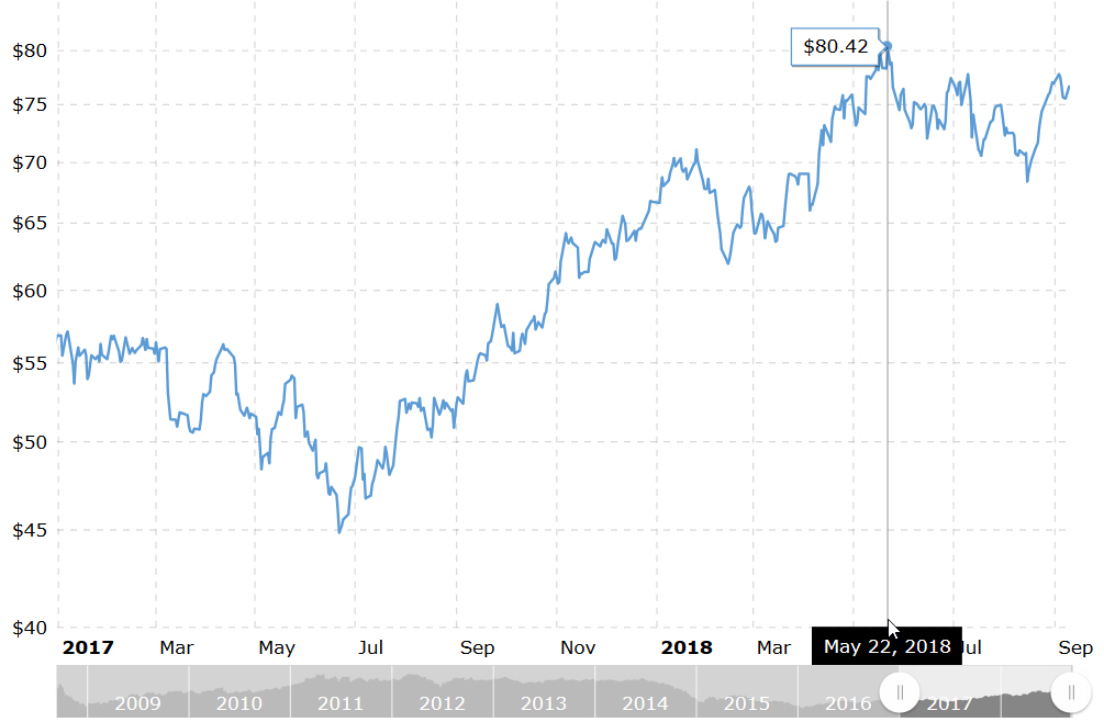 Brent crude prices from Jan 2017 to September 2018 [MacroTrends]