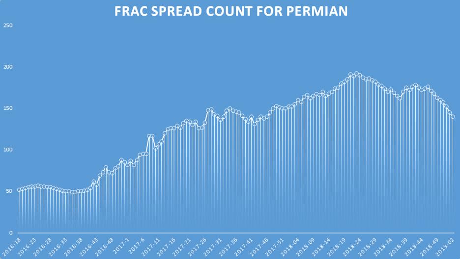 FSC-for-Permian