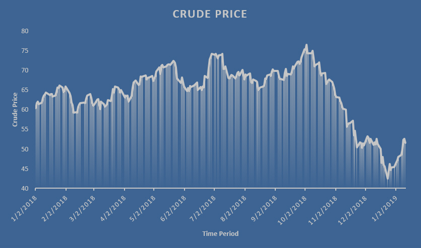 WTI Crude prices for the six months year