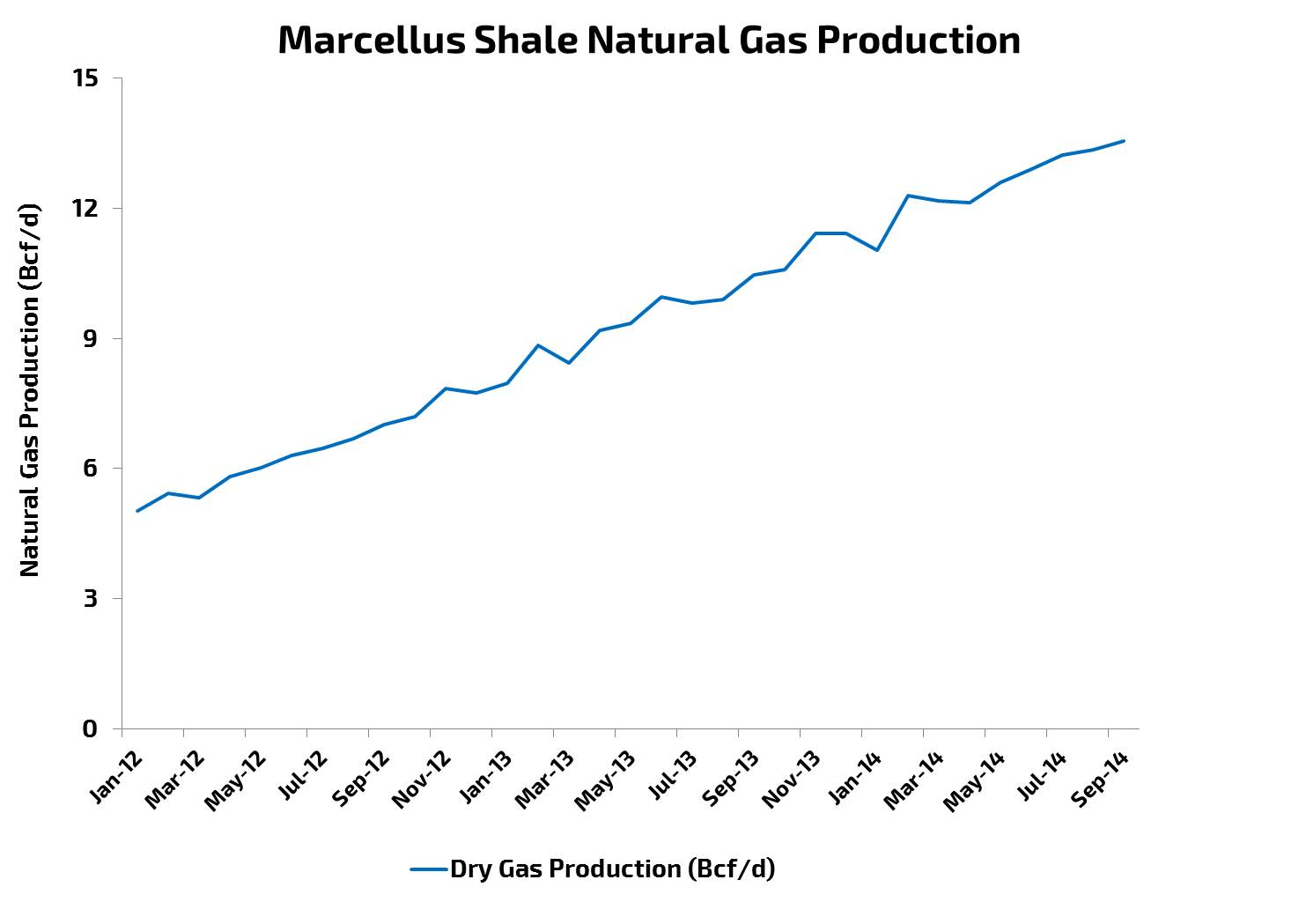 Marcellus Shale Natural Gas Production (January 2012 - October 2014)
