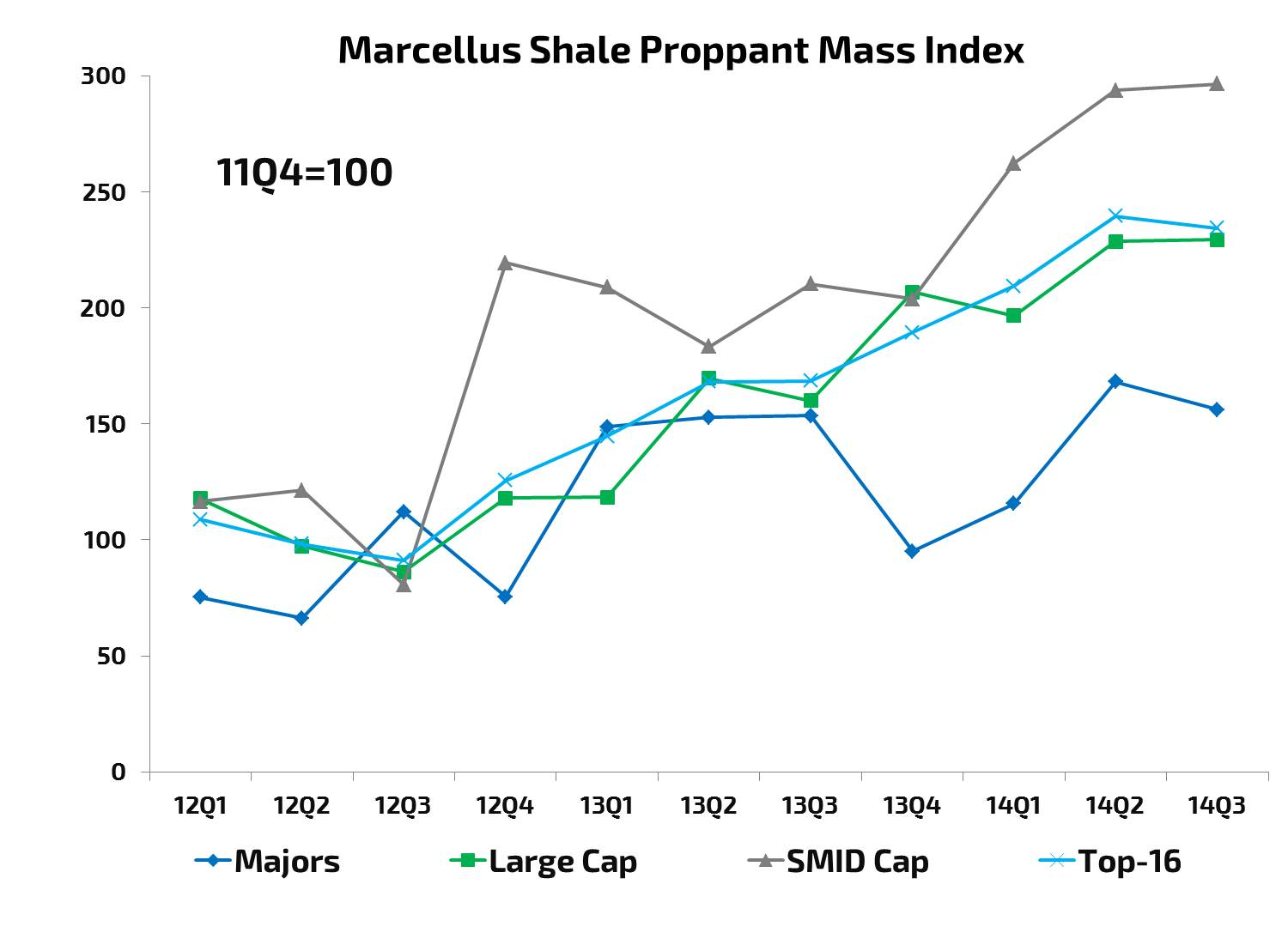 Marcellus-Average-Proppant-Mass-Index-12Q1-14Q3