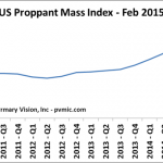 US Proppant Mass Index - Feb 2015