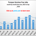 Pumpco Stays Busy in Texas