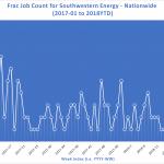 Southwestern Energy Future and Activity Levels
