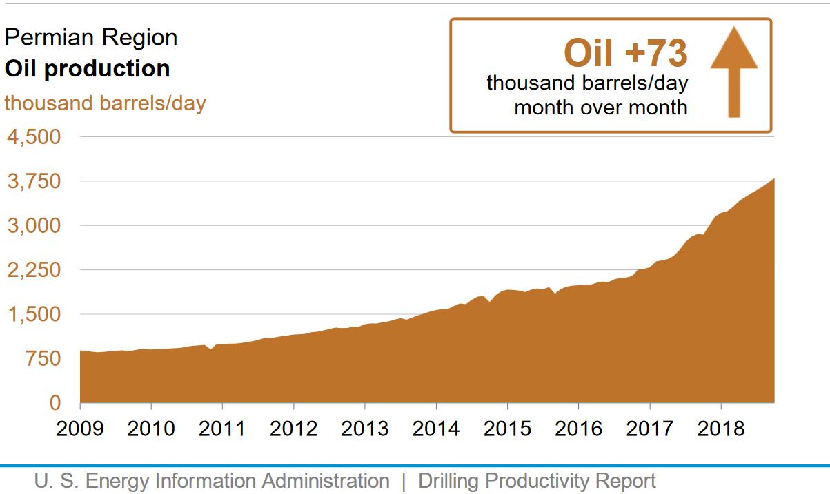 Permian-Region_Oil-Production