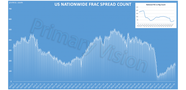 Primary Vision Insights – February 15th, 2021