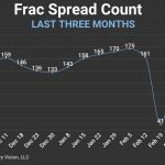 FSC and OPEC + Update - What Now After the Meeting?