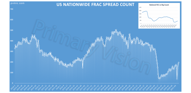 Primary Vision Insights – March 24th, 2021